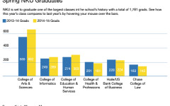 Record number of students to graduate this spring