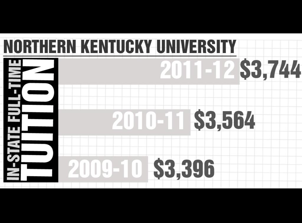 State cuts funding, NKU could increase tuition