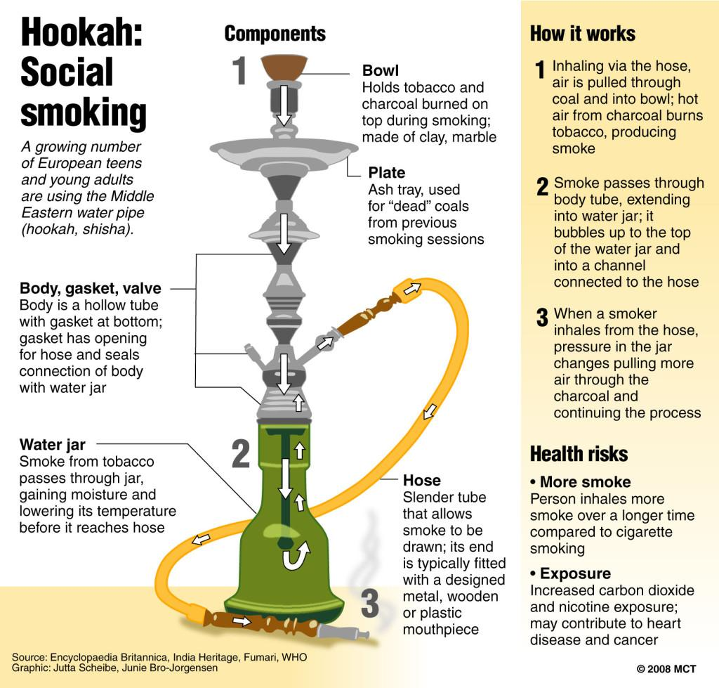 Hung Up on Hookah