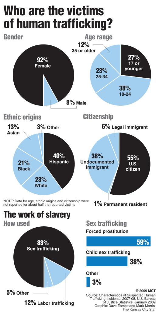 The victims of human trafficking