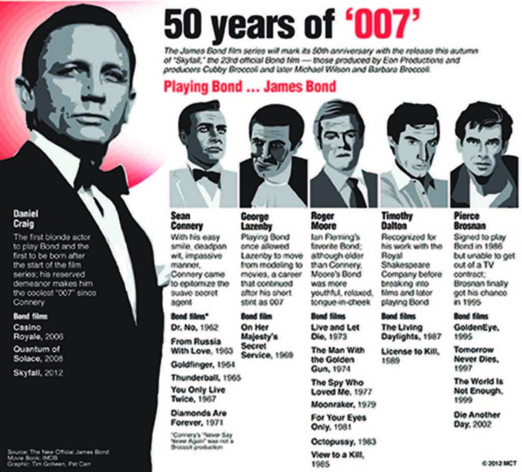 Film society honors James Bond legacy