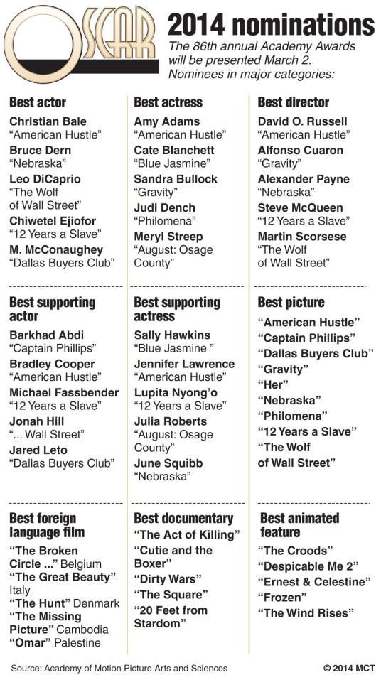 Top Oscar nominations