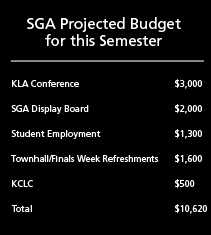 SGA releases Spring 2014 semester budget