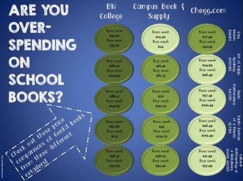 The chart below compares the prices of five common textbooks required for NKU courses and sold by three prominent retailers, including Barnes & Noble College, Campus Book & Supply and Chegg.com.