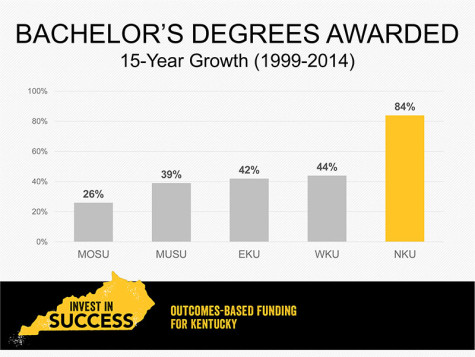 Bachelor's degrees awarded by NKU over a 15 year period increased by 84 percent, nearly double of any other university.