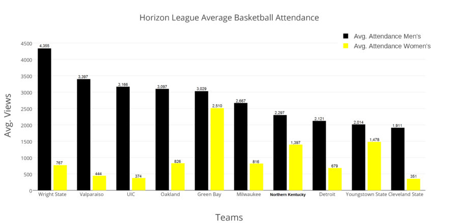 This is the average basketball attendance for the 2015-16 basketball season. The black bars represent mens basketball attendance while the gold bars represent womens basketball.