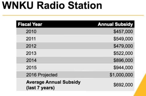 One major point during Mearns' speech was that the university is still exploring the sale of WNKU. Costs to run the station have substantially increased over the last six years.