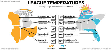 sports_weather_infographic