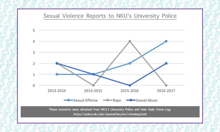Sexual violence reports from NKU PD's police logs. There were 19 reports of sexual violence since the 2013-2014 school year. This does not include the current 2017-2018 school year since it is not yet finished.