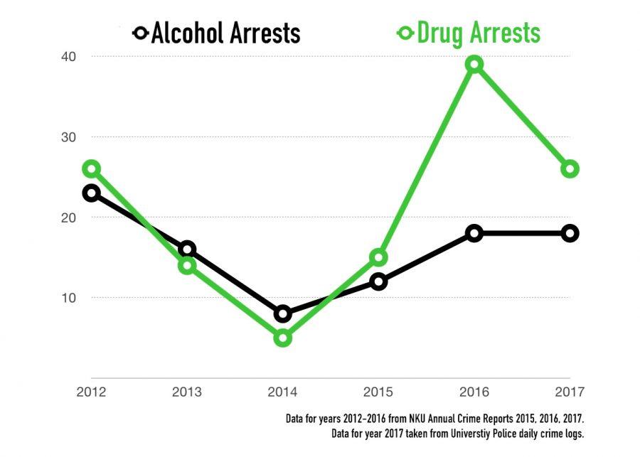 Drug arrests have overtaken alcohol arrests at NKU.