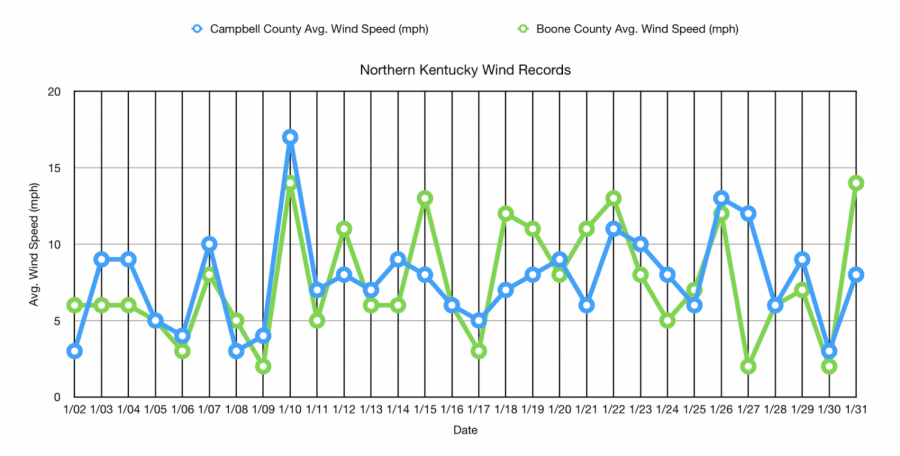 Compared to neighboring Boone, Campbell County has higher wind rates.