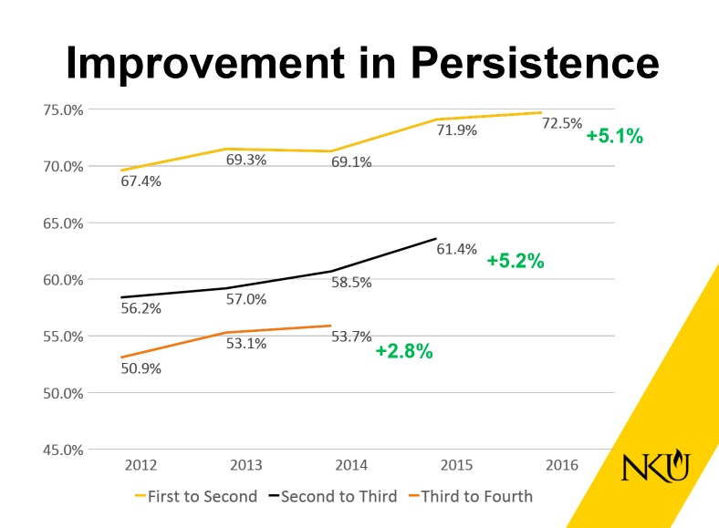 Rates of 'Persistence' have risen as well, which means more students are continuing their education at NKU from one year to the next.