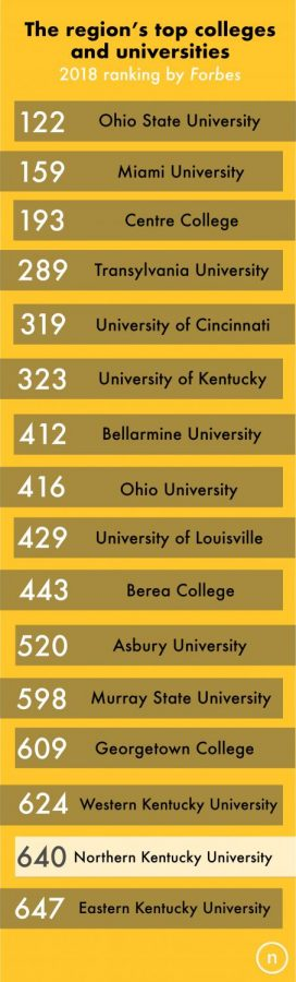 Forbes ranked 650 universities and colleges nationwide based on return on investment, academics and overall experience.