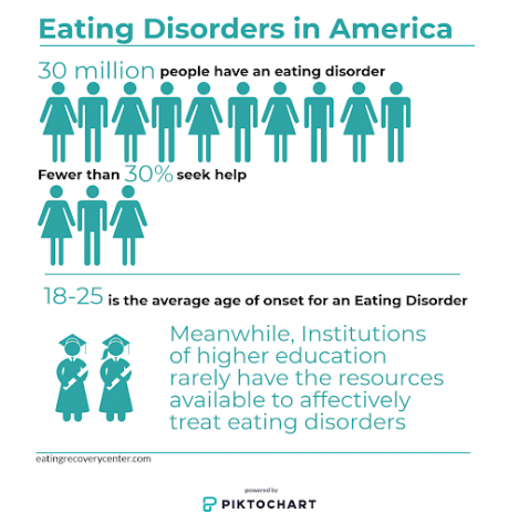 Suffering and silenced: The reality of eating disorders on campus