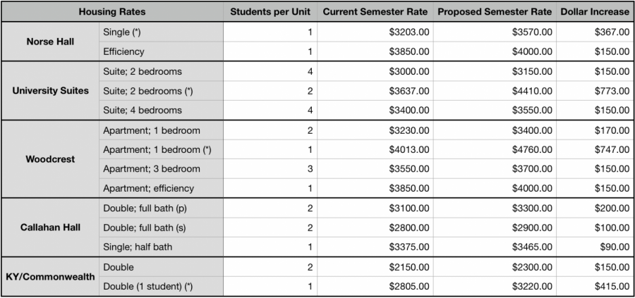 Tuition rates gathered from Board of Regents Materials—March 20, 2019