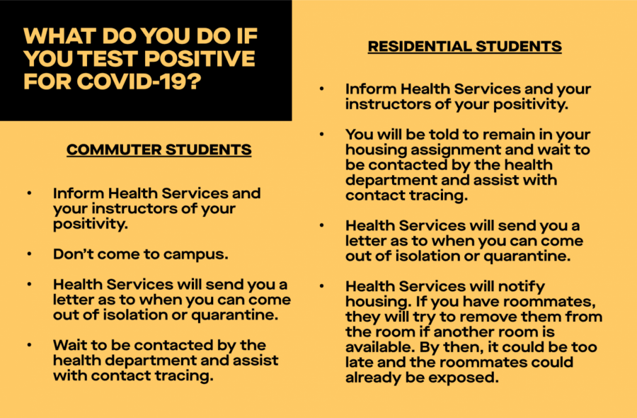Protocols for NKU commuter and residential students if they suspect they have COVID-19.