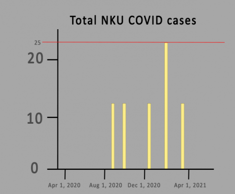 A graph of NKU COVID cases from April 2020 to April 2021.