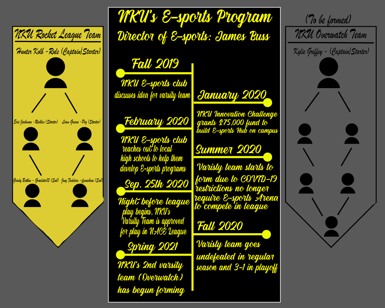 An infographic depicting the timeline for NKU Esports over the last few years.